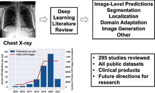 Survey on Chest X-ray analysis published in Medical Image Analysis