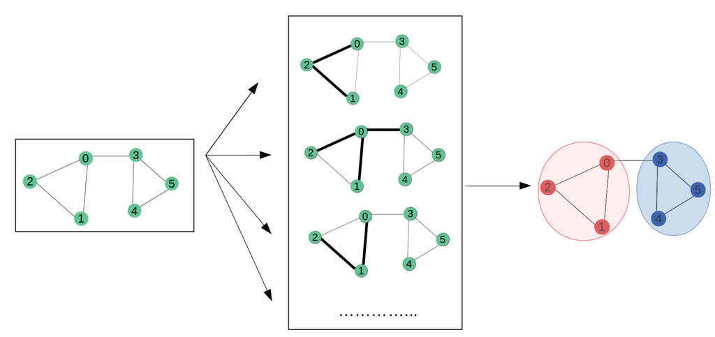 Identification of drug repurposing candidates for myotonic dystrophy by Graph Convolutional Networks