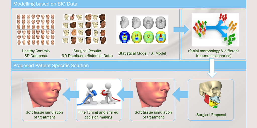 Three dimensional oral and maxillofacial surgical outcome prediction